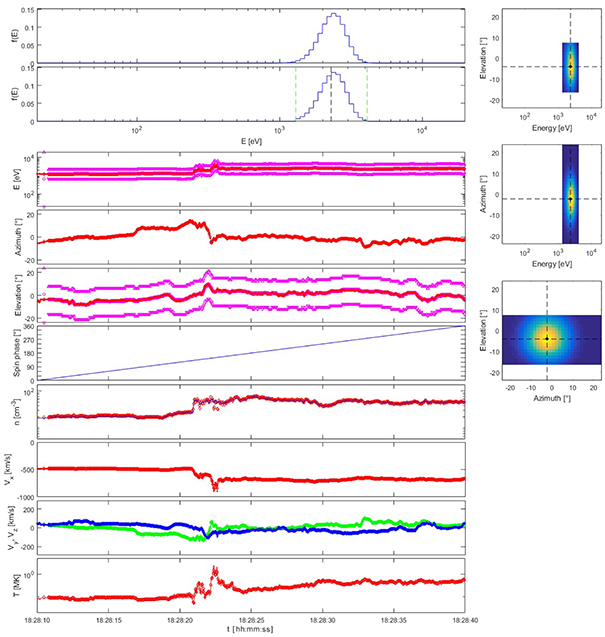 Simulation of plasma measurements of the solar wind on a spinning spacecraft using beam tracking