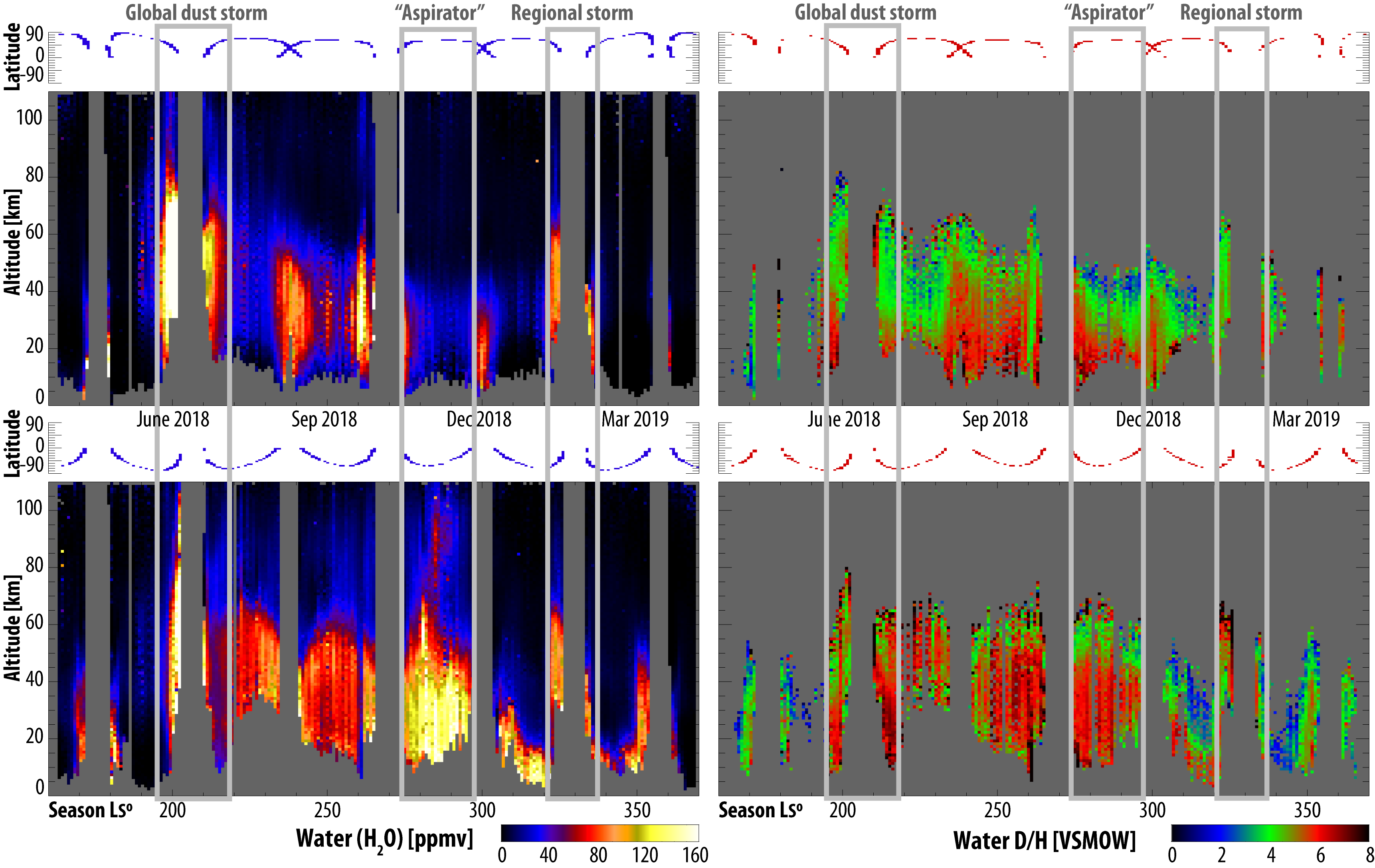 Seasonal variability of water in the martian atmosphere