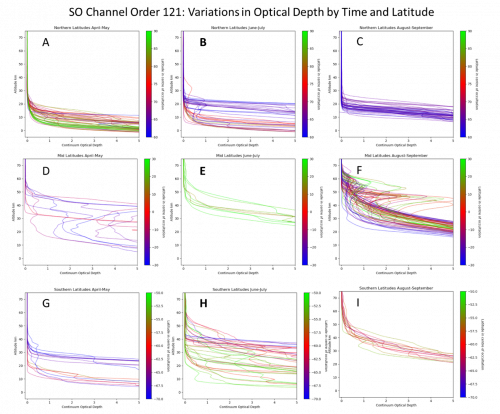 Evolution of the dust/cloud extinction obtained by the NOMAD SO channel during the onset of the global dust storm: from the first observations in April and May (left panels) to the August-September 2018 timeframe (right panels), for different latitudinal regions (from Northern polar regions, top, equatorial regions, centre; to Southern hemisphere, bottom).