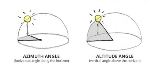 drawing angle sunlight in atmosphere